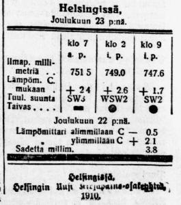 hs 24.12.1910 b ilmatietoja